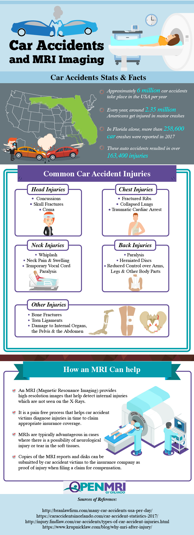Car Accidents And MRI Imaging